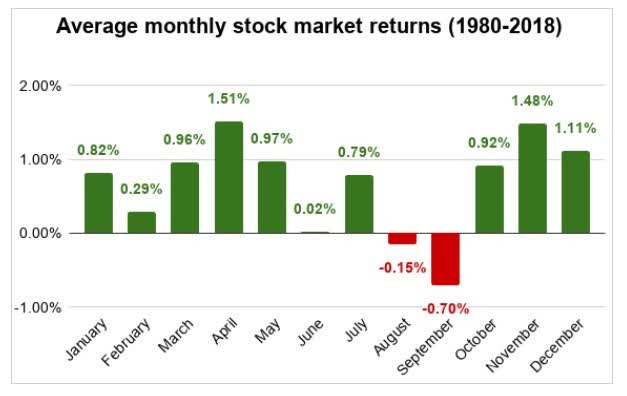 Baby Health in Winter Investors Need To Pay Attention  As We Approach Seasonal Patterns In The Stock Market